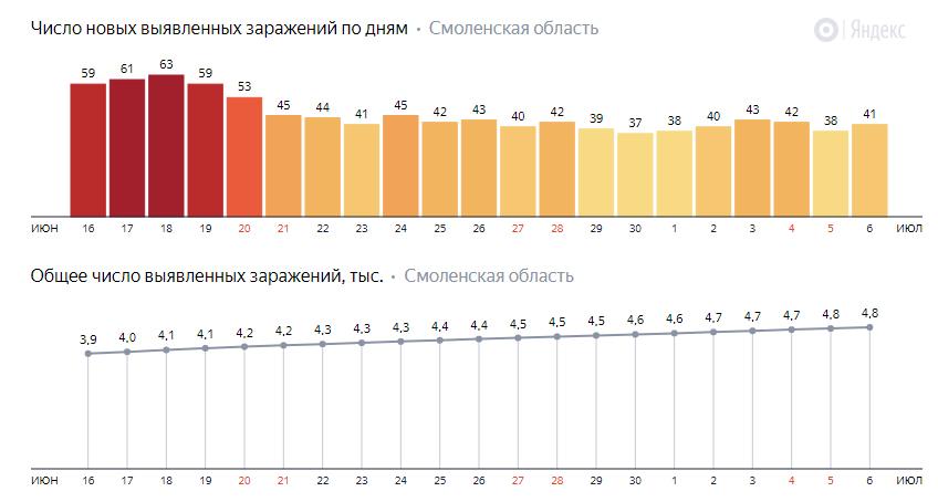 От коронавируса на 6 июля скончались еще два жителя Смоленской области