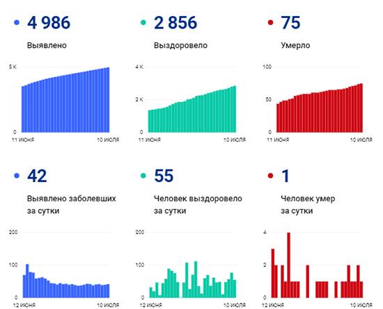 Коронавирус в Смоленской области: опубликованы новые данные на 10 июля